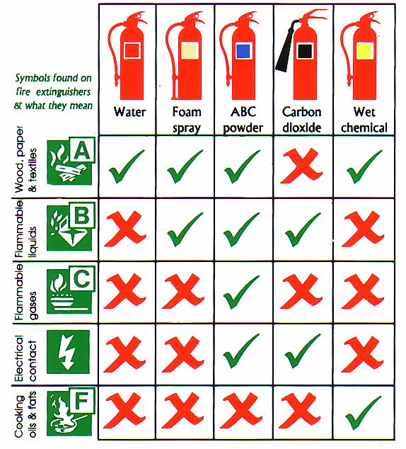FIRE-EXTINGUISHERS-chart